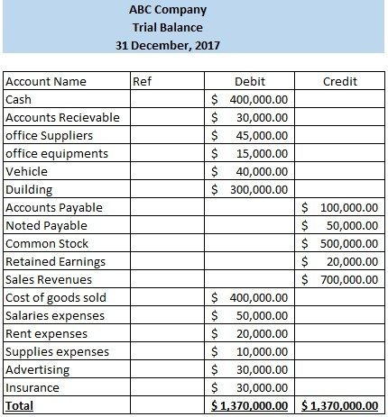 trial balance example wiki accounting
