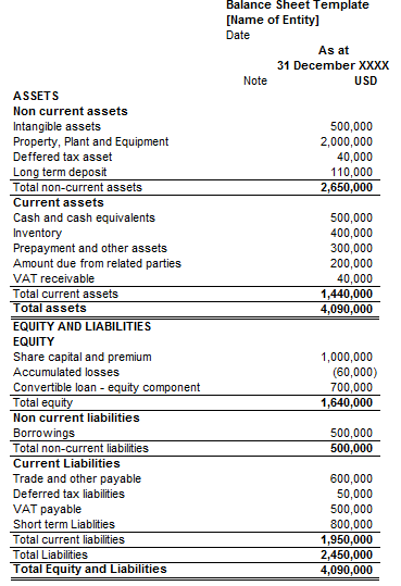 Statement of financial position balance sheet for Year end balance sheet template