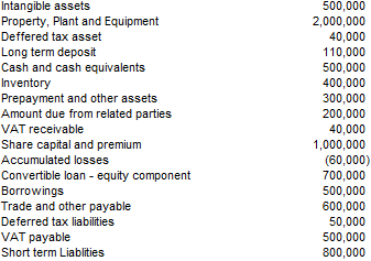 ABCu0027s Financial Items Extracted From Trial Balance