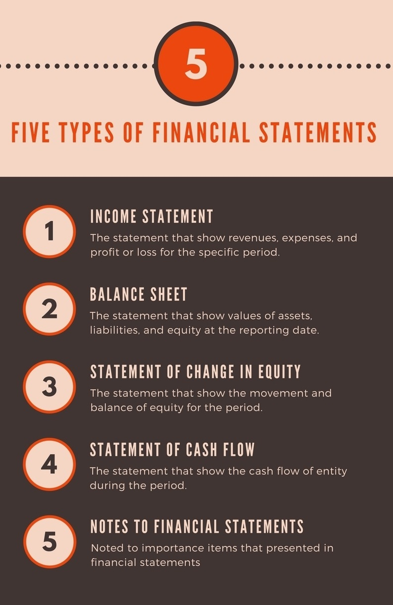 five types of financial statements  completed set with
