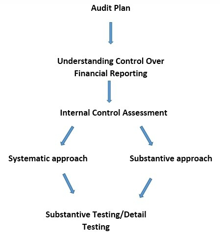 Substantive Testing