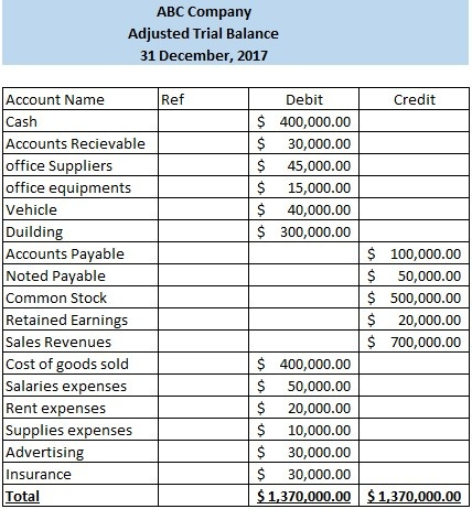 Trial Balance Archives Wikiaccounting