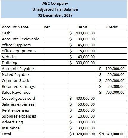 what is unadjusted trial balance wiki accounting