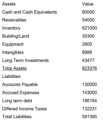 which financial statement shows a company u2019s worth