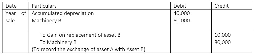 What is the difference between fixed asset write off and